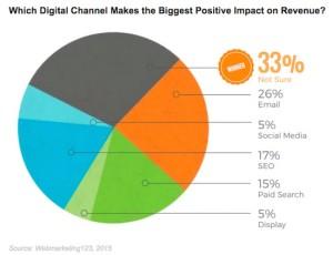revenue-digital-webmarketing123-030315